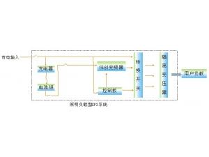 伟创电气工程型变频器 超强的保护功能