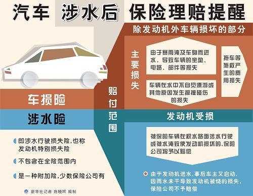 图表:汽车涉水后保险理赔提醒  新华社记者 施鳗珂 编制