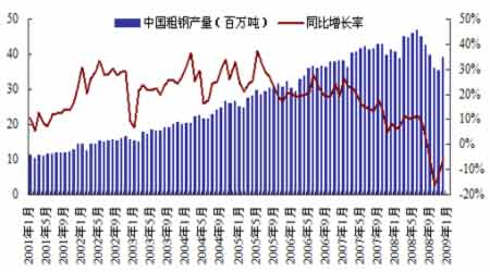 最近钢材价格走势