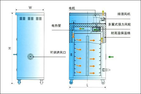 干衣机工作原理图高清图片