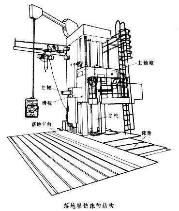 落地镗铣床的结构 结构图