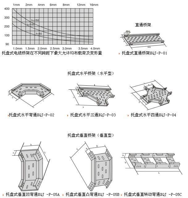 托盘式电缆桥架结构示意图及选购要点