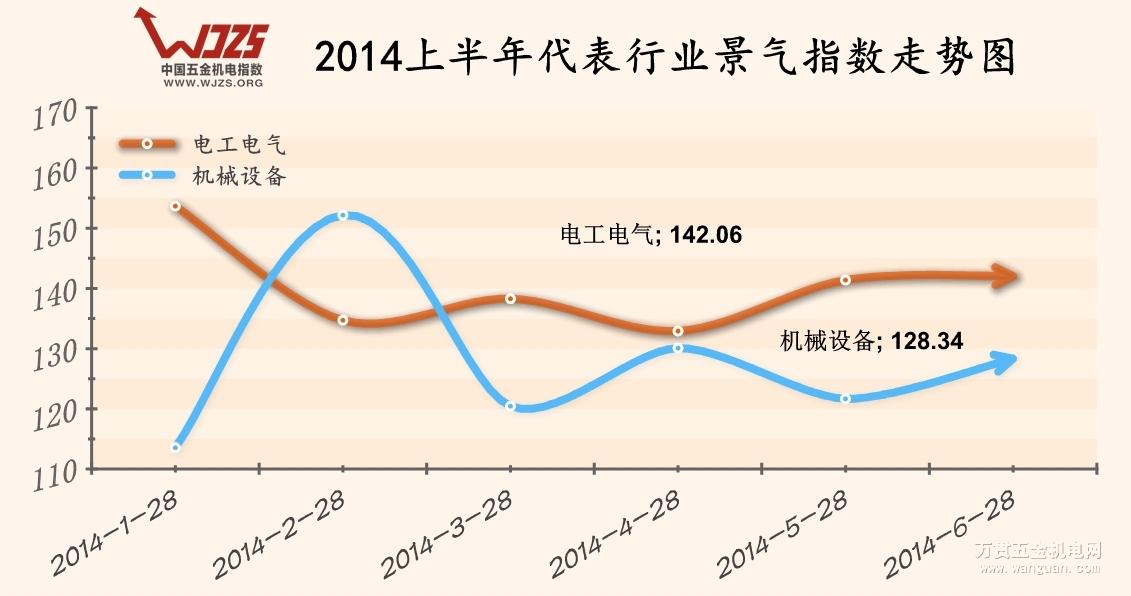 2014上半年五金机电景气指数走势分析