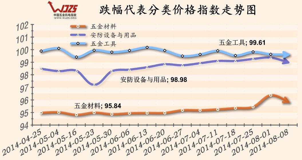 第91期下跌代表类别价格指数走势图