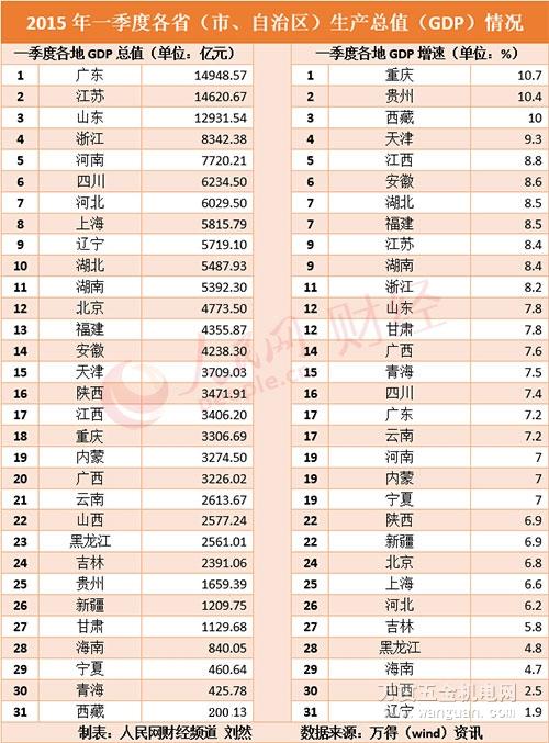 各国gdp排名_中国各省gdp排名图片