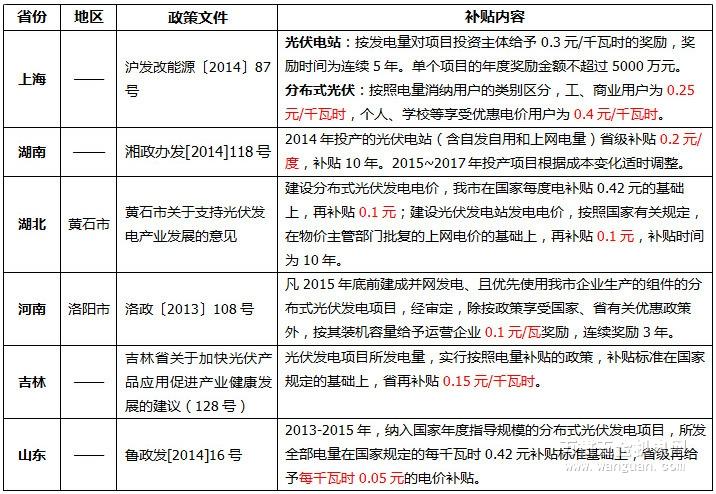 上海光伏补贴?上海光伏政策补贴-新闻中心的桥什么上海别墅有没有图片