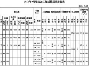 《中国棉花协会国产棉质量差价表》于2015年9月正式发布