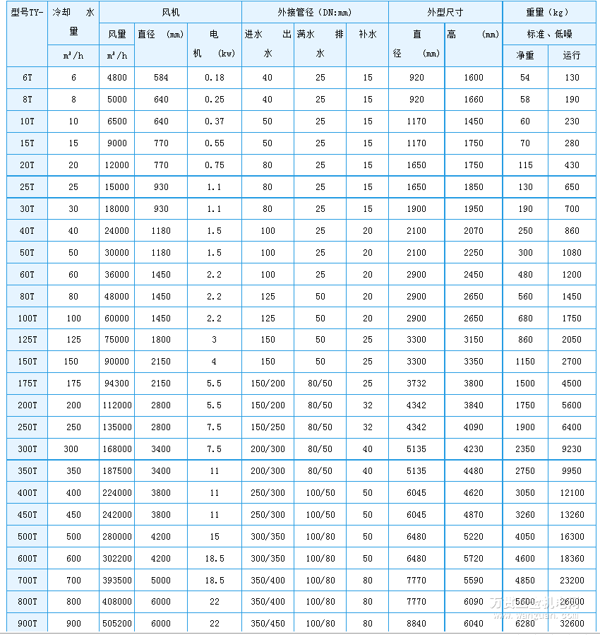 冷却塔常用术语及规格型号【附图】