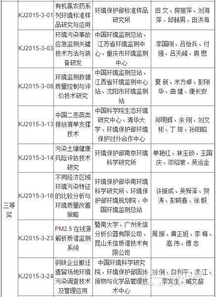 科技资讯 2015 32期目录_