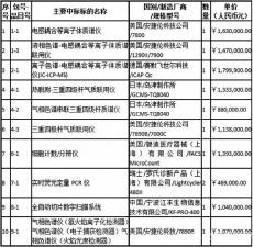 质检总局:2015年120万元以上仪器设备采购项目中标结果