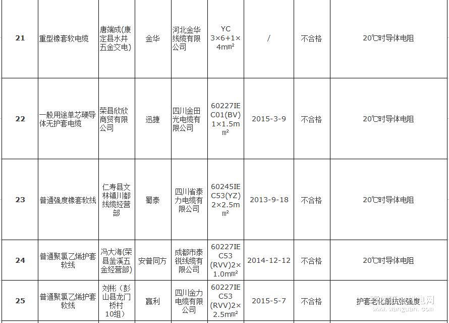 四川电线电缆不合格名单