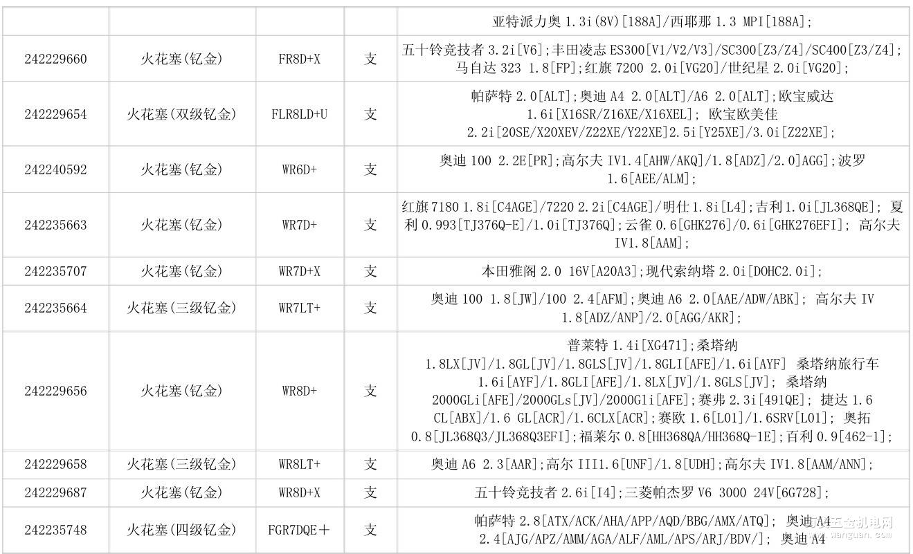 火花塞型号_博世火花塞型号对照表-新闻中心-万贯五金机电网