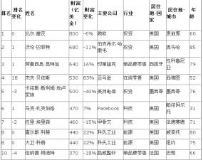 胡润百富榜:2016胡润全球富豪榜百强【名单】