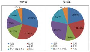 2016年我国连接器行业市场规模及前景预测