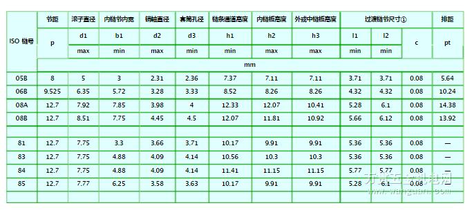 滾子鏈規格型號大全(圖)