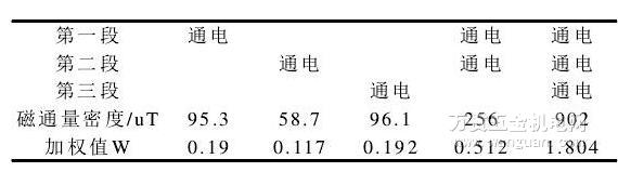 表1 某电磁感应加热圈磁通量值   分析表1的检测数据可知:当分别将各段电磁加热圈逐个通电时,测出磁通量密度还较小,而如果同时对两段以上的加热圈通电后,我们发现磁通量密度会显著增大,加权值W达到1.804,而根据欧盟EN62233标准中规定此值需小于1,故可认为是不符合此标准的。但目前国内仅对家用和类似用途电器的电磁设备作了具体的规定,并没有适用于工业用途而设计的电磁设备的相关标准。电磁感应加热圈的厂商也只根据欧盟标准,对单个加热圈的四周进行EMF测试,没有对多个加热圈在实际工况下进行检测,电磁加热