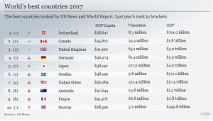 """""""最佳国家""""出炉:德国不再第一 中国实力第三"""