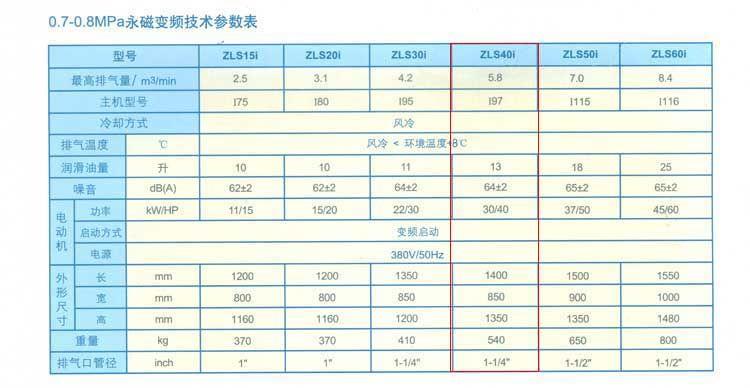 四川捷豹 永磁變頻同軸油冷式空氣壓縮機ZLS40i