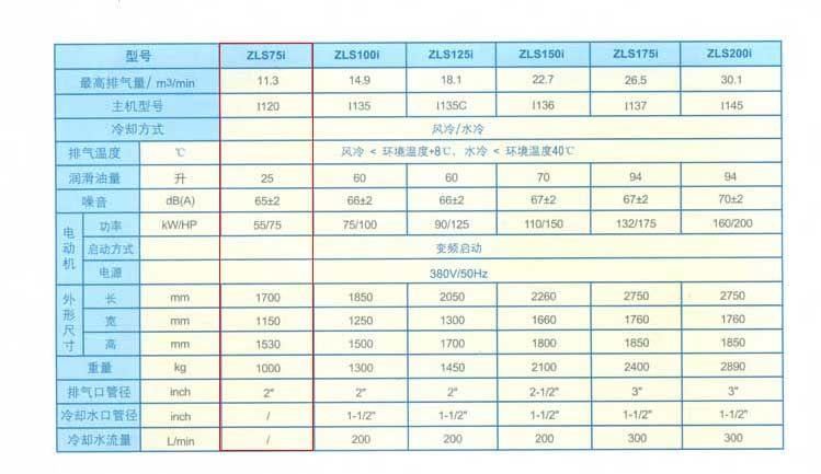 捷豹永磁變頻空壓機ZLS75i 超節能