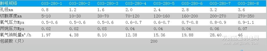 G03-280丙烷割嘴 宁波日出牌 四川成都总代理  价格实
