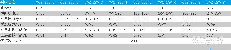 G02-280乙炔割嘴 宁波日出牌 西南片区 价格便宜
