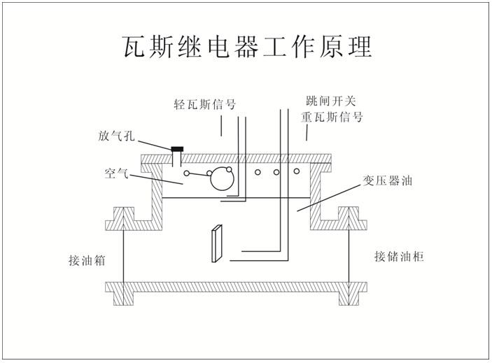 瓦斯继电器是一种油浸式变压器中的保护单元,瓦斯继电器校验仪
