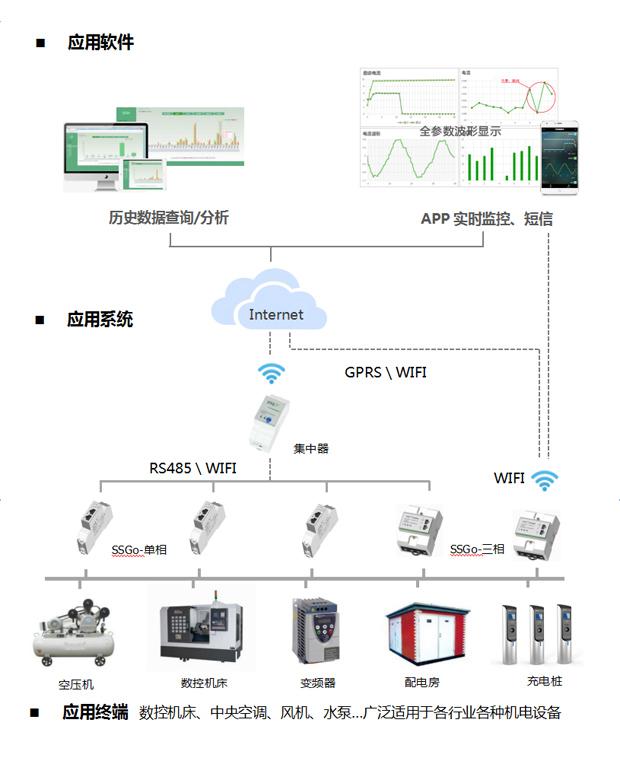 系统概述 设备智能联控系统——能够为用户对用电设备的运行数据进行实时、准确采集,实时监控,预知预判设备故障,安全告警,远程控制通断,监测能耗,分析历史数据。 保障设备安全、稳定、高效运行;实现人机多机互联、智能化;设备管理精细化,延长设备使用寿命,提高设备维护管理效率,降低人工成本。 系统功能 实时监测 —— 实时采集、监测设备运行的谐波、启动电流、电流、电压、 功率、功率因数、电量、温度等电参数,采样速率可达 1000点/秒; 分析预知 —&