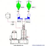 白色粉体纤维素粉液混合机,黄原胶粉体混合分散机