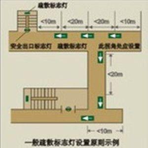 消防安全出口指示灯安装设置位置