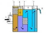 GENIN隔膜分离器