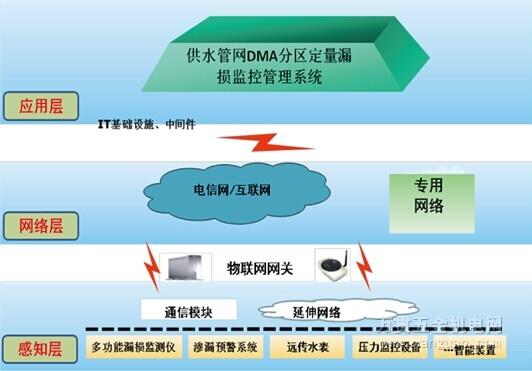 供水管网DMA分区定量漏损监控管理系统