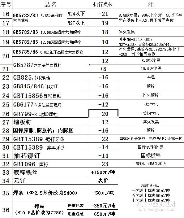 【最新五金调价函】