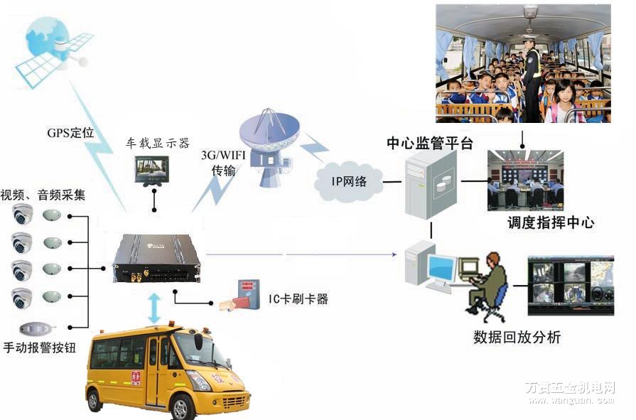 校车3G车载监控系统 贝尔科技 北斗车载终端 GPS车载终端