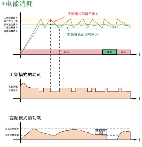 变频与工频控制的性能对比3