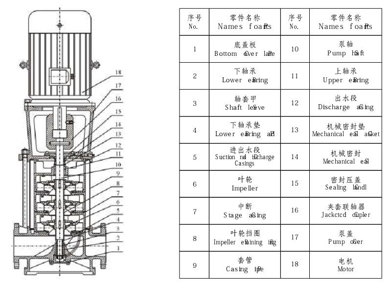 XBD-GDL图纸多级消防泵-四川泵业凌志有限公立式放大框图片