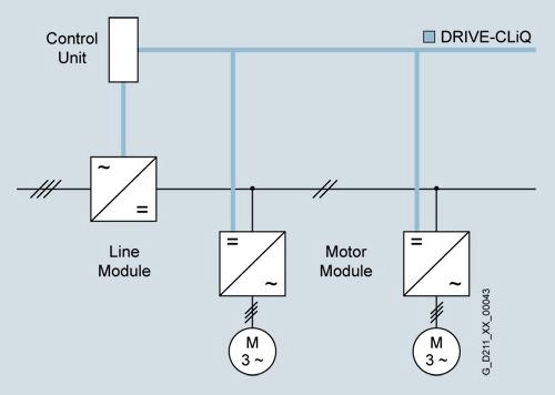 由电源模块为电压源直流链路提供电源电压.