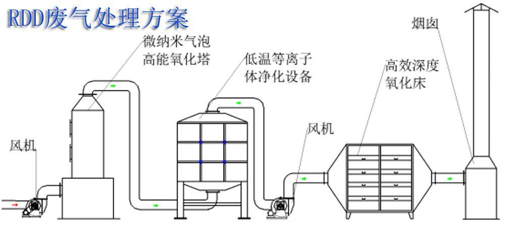 微图纸纳米协同UV光氧化催化建筑废气处理设bc代表气泡什么tc中喷漆图片