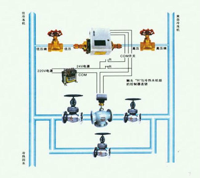 四川manbetx官方网站登录品牌QARKN系列压差旁通控制系统 质量可靠