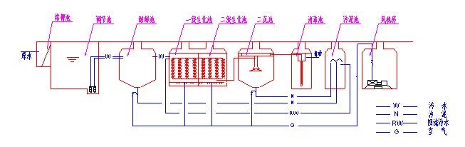 各市人民医院污水处理设备一体化污水处理装置厂家价格