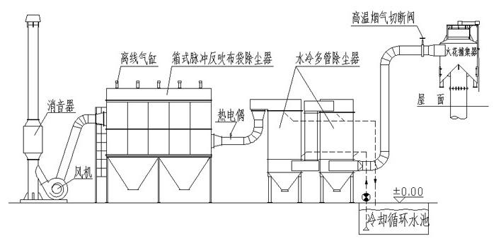 金珠环保10吨冲天炉除尘器设计图案工艺流程设计w图纸图片