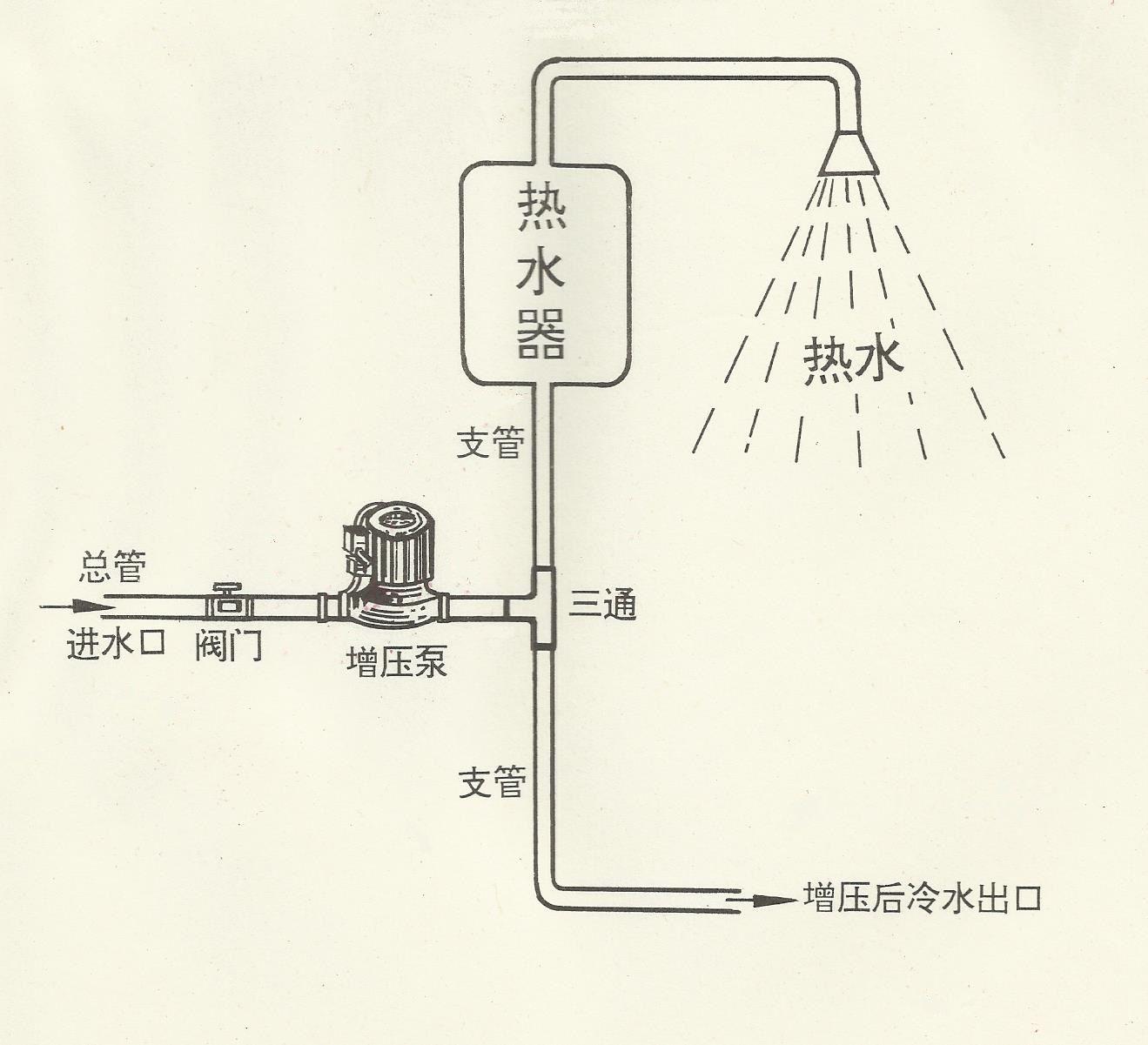 自吸增压泵应用于热水器增压安装示意图
