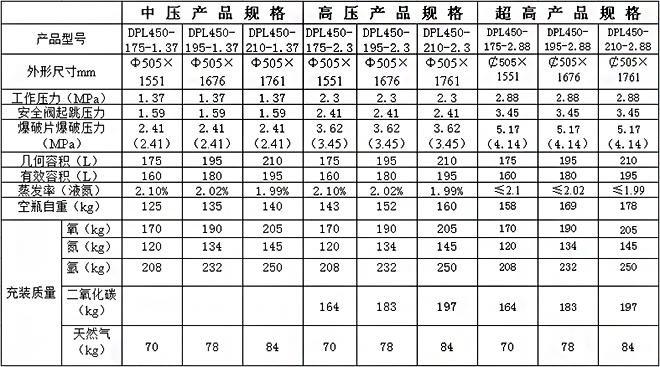 锅炉煤改气行业用LNG杜瓦瓶-四川许润室内设计未来职业发展图片